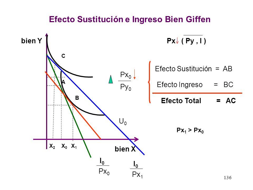 135 Efecto Sustitución e Ingreso Bien Inferior bien X bien Y Px 0 Px ( Py, I ) I0I0 U0U0 X0X0 A C B X1X1 Px 1 I0I0 X2X2 Py 0 Px 0 Efecto Sustitución =