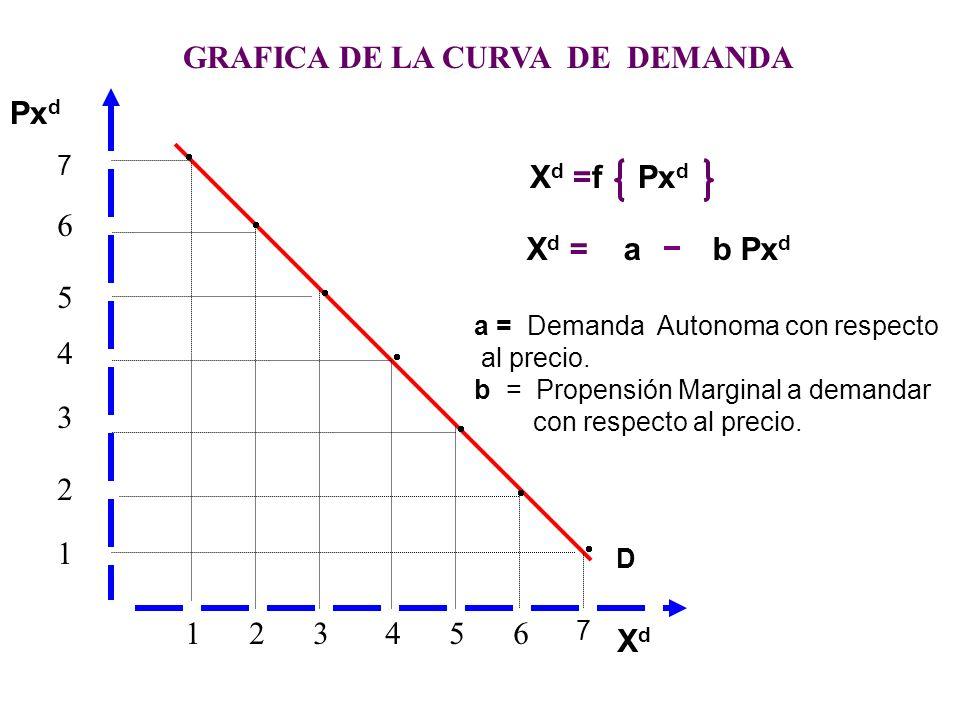 d) Tabla de Demanda Es la tabulación matemática que se elabora a partir de un función de demanda dando valores a la variable independiente (precio) e)