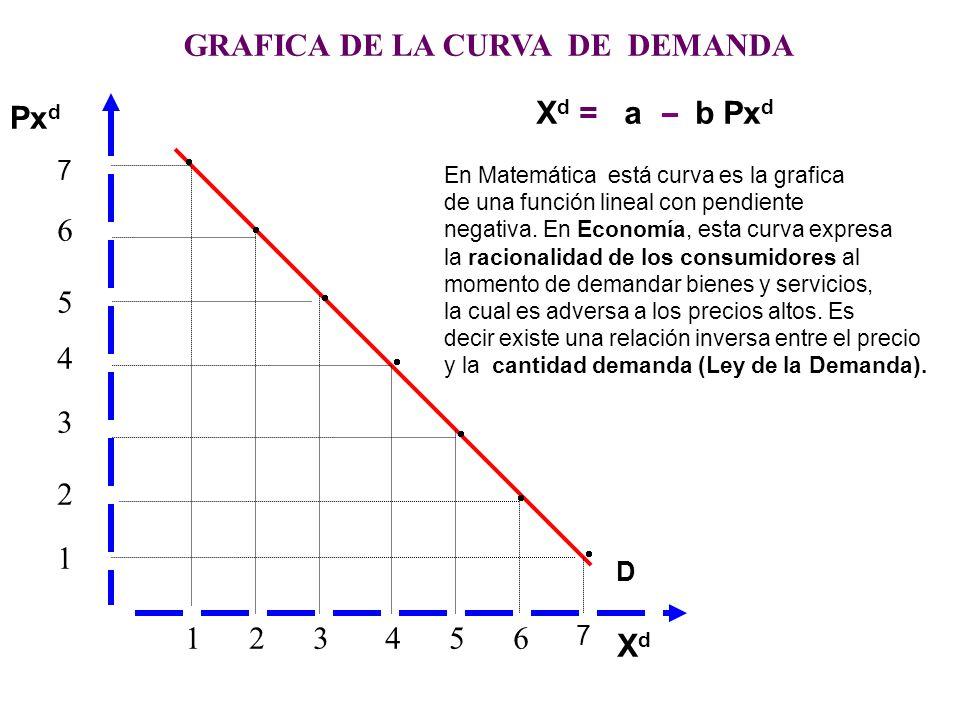 1234 56 6 5 4 3 2 1 GRAFICA DE LA CURVA DE DEMANDA 7 7 Px d XdXd X d =f Px d X d = a b Px d a = Demanda Autonoma con respecto al precio. b = Propensió