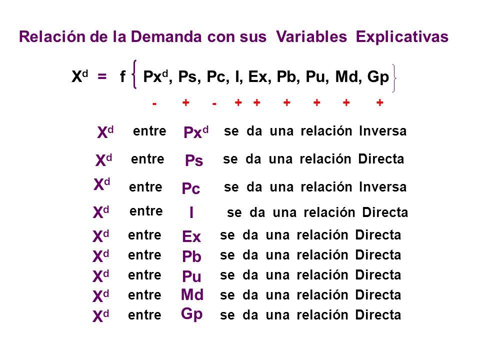 1234 56 6 5 4 3 2 1 GRAFICA DE LA CURVA DE DEMANDA 7 7 Px d XdXd En Matemática está curva es la grafica de una función lineal con pendiente negativa.