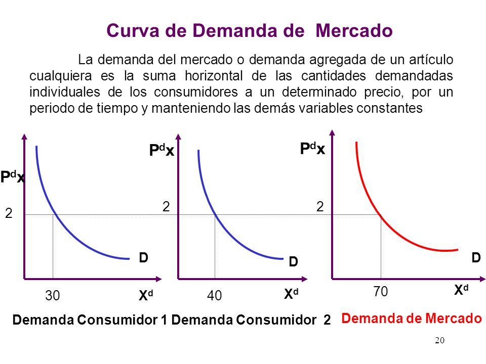 Relación de la Demanda con sus Variables Explicativas XdXd Ps entrese da una relación Directa XdXd entre Pc se da una relación Inversa XdXd entre I se
