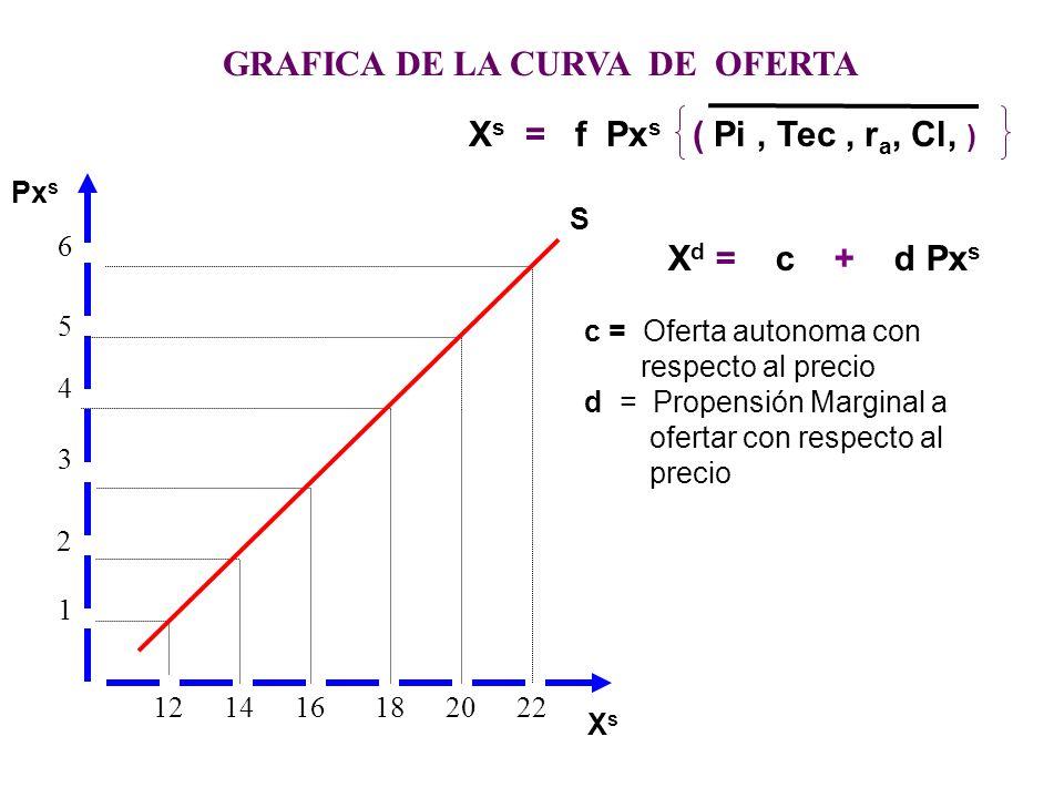 d) Tabla de Oferta Es la tabulación matemática que se elabora a partir de un función de oferta dando valores a la variable independiente (precio) e) C