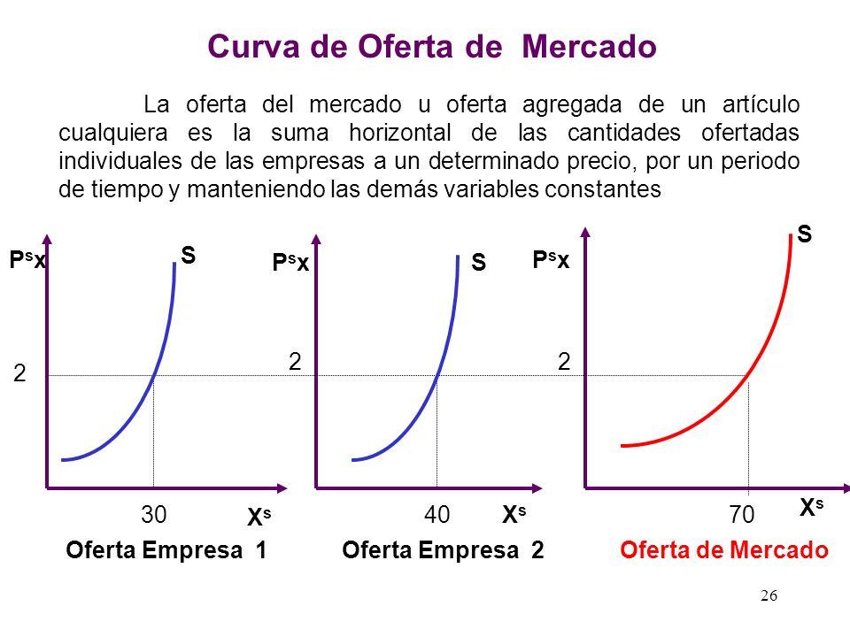 121416182022 6 5 4 3 2 1 GRAFICA DE LA CURVA DE OFERTA Px s XsXs S En Matematica está curva es la grafica de de una función lineal con pendiente posit