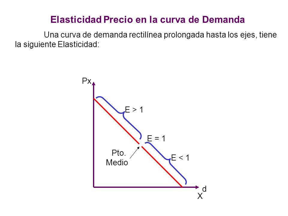 42 c ) Elasticidad Puntual La Elasticidad Puntual mide la variación para un arco AB que tiende a cero, se da en un punto cualquiera de la curva de la