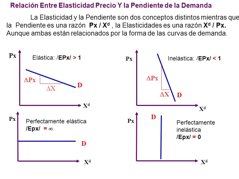 Elasticidad Precio en la curva de Demanda Una curva de demanda rectilínea prolongada hasta los ejes, tiene la siguiente Elasticidad: Pto. Medio E = 1