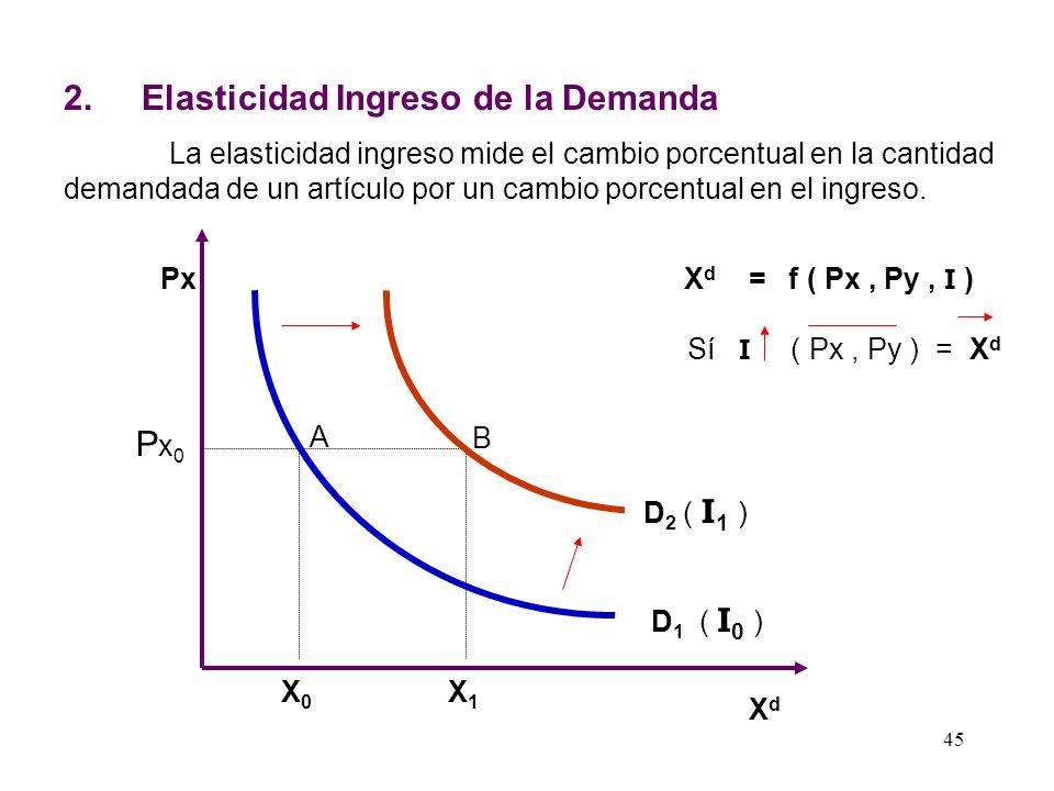 Relación Entre Elasticidad Precio Y la Pendiente de la Demanda La Elasticidad y la Pendiente son dos conceptos distintos mientras que la Pendiente es