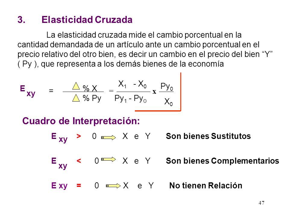 46 a ) Formula general E I AB = % X % I = I0I0 X0X0 I X = X 1 - X 0 X0X0 I 1 - I 0 I0I0 Cuadro de Interpretación: E I > 1 Se trata de un bien Superior