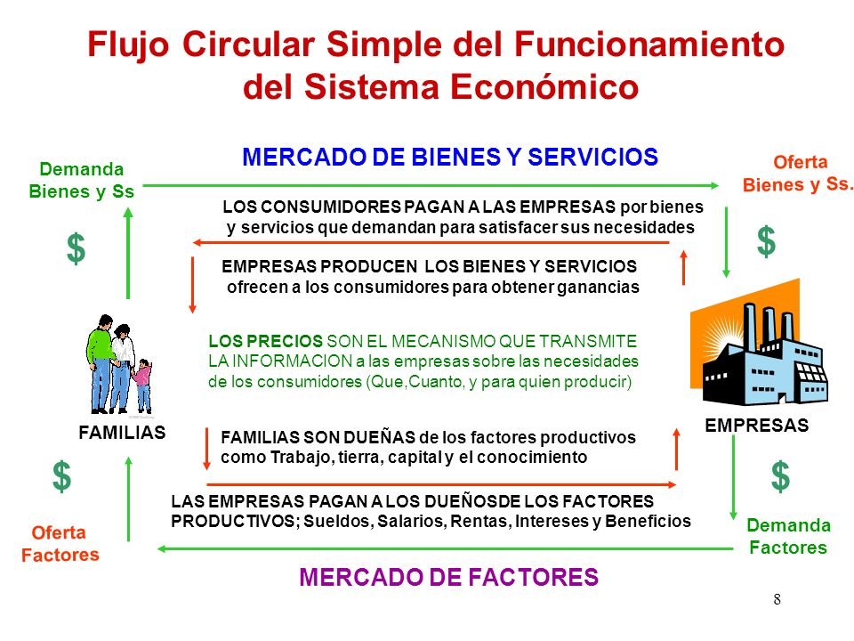 PRIMER MODELO : Flujo Circular Simple del Funcionamiento del Sistema Económico El sistema económico ésta formado por millones de personas que se dedic
