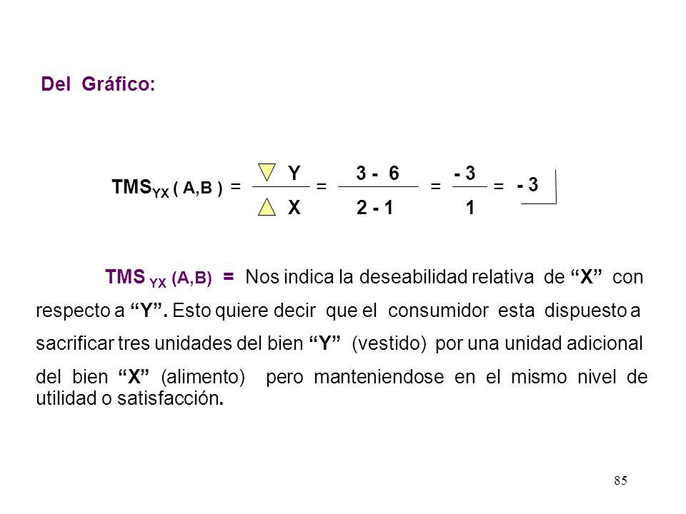 84 De nuestro ejemplo inicial : CUADRO N° 003 Canastas con un Mismo Nivel de Utilidad CanastasAlimentoVestido A 1 6 B23 C3 2 D 4 1.5 1 2 3 4 5 6 12345