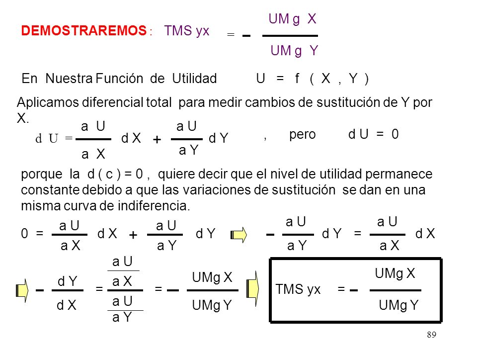 www.jcaparachin@usm p.edu.pe 88 5.2. TMS YX para Variaciones Infinitesimales : Si queremos hallar la TMS YX en un punto es decir de manera infinitesim