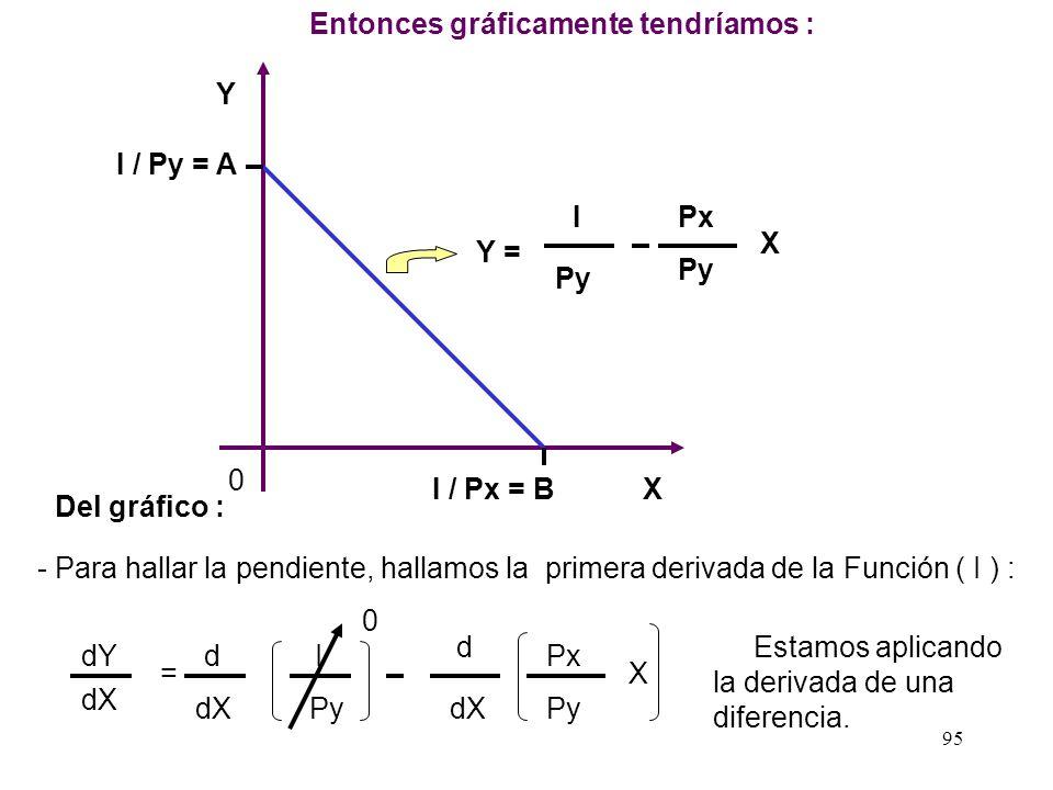 94 I = Px X + Py Y- Py Y = Px X - I Y = I Py Px Py X De nuestra ecuación I = Px.X + Py.Y, podemos despejar Y,entonces obtendremos una función para la