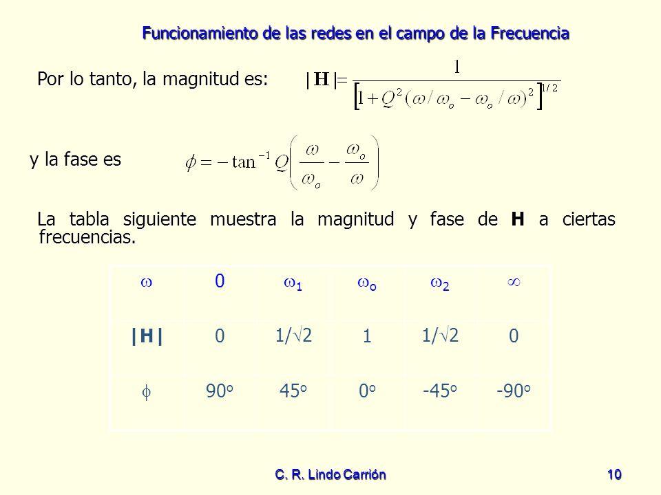 Funcionamiento de las redes en el campo de la Frecuencia C. R. Lindo Carrión10 Por lo tanto, la magnitud es: Por lo tanto, la magnitud es: y la fase e