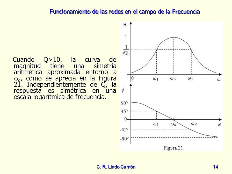 Funcionamiento de las redes en el campo de la Frecuencia C. R. Lindo Carrión14 Cuando Q>10, la curva de magnitud tiene una simetría aritmética aproxim