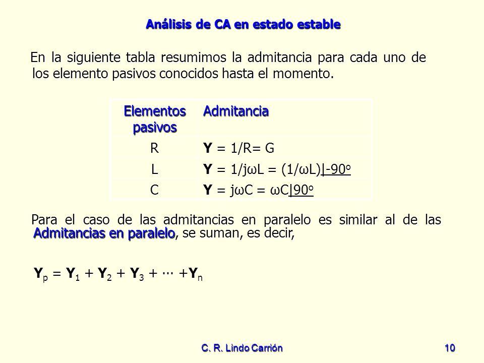 Análisis de CA en estado estable C. R. Lindo Carrión10 En la siguiente tabla resumimos la admitancia para cada uno de los elemento pasivos conocidos h