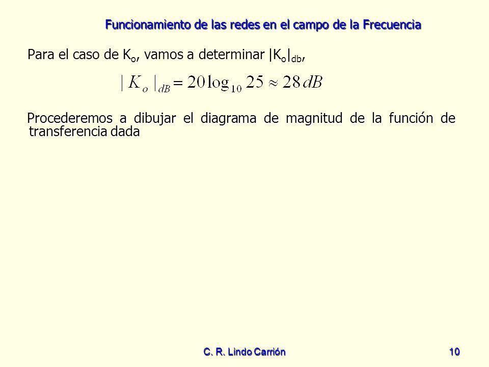 Funcionamiento de las redes en el campo de la Frecuencia C. R. Lindo Carrión10 Para el caso de K o, vamos a determinar |K o | db, Procederemos a dibuj