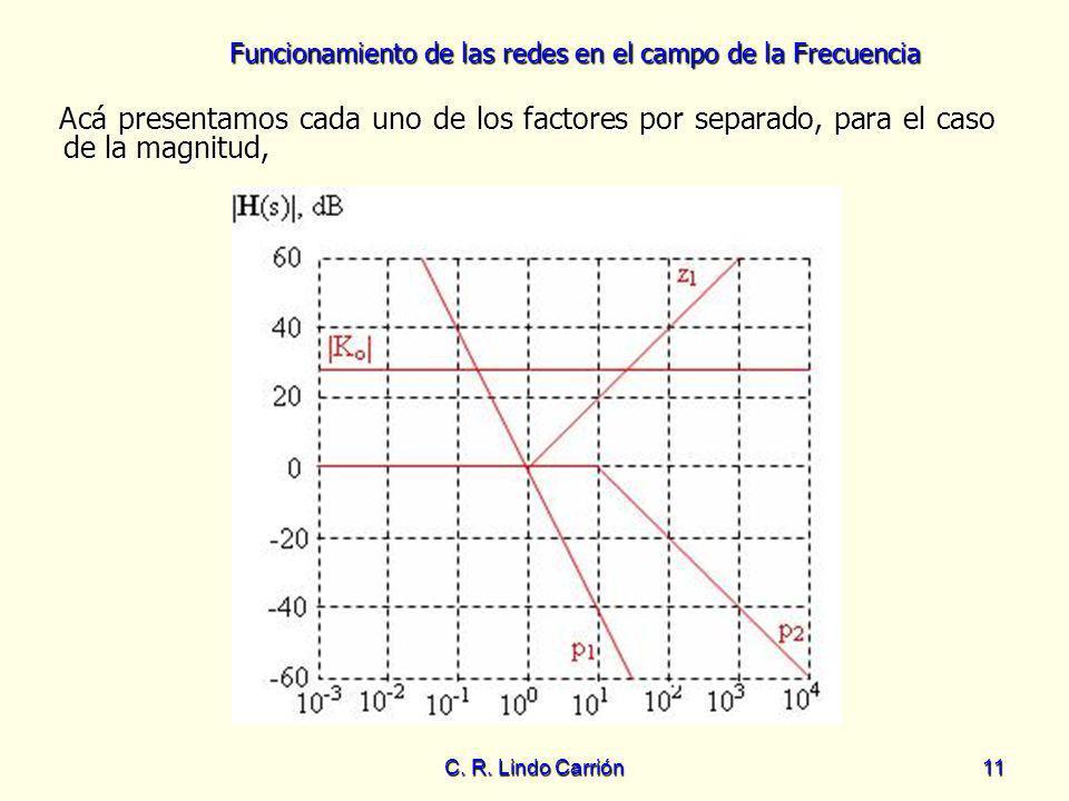Funcionamiento de las redes en el campo de la Frecuencia C. R. Lindo Carrión11 Acá presentamos cada uno de los factores por separado, para el caso de