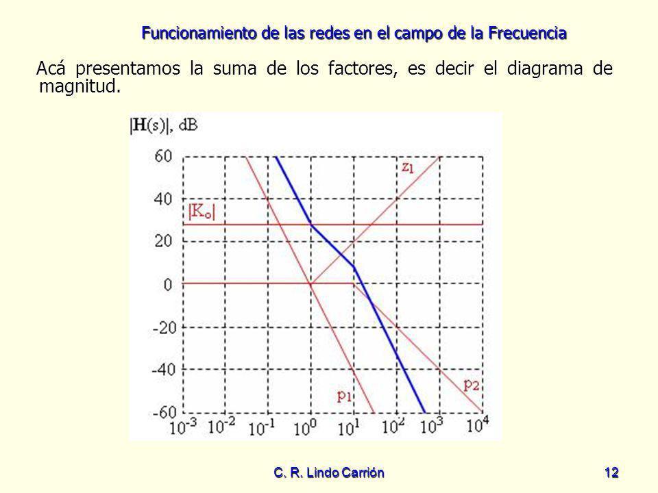 Funcionamiento de las redes en el campo de la Frecuencia C. R. Lindo Carrión12 Acá presentamos la suma de los factores, es decir el diagrama de magnit