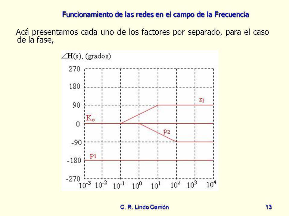Funcionamiento de las redes en el campo de la Frecuencia C. R. Lindo Carrión13 Acá presentamos cada uno de los factores por separado, para el caso de
