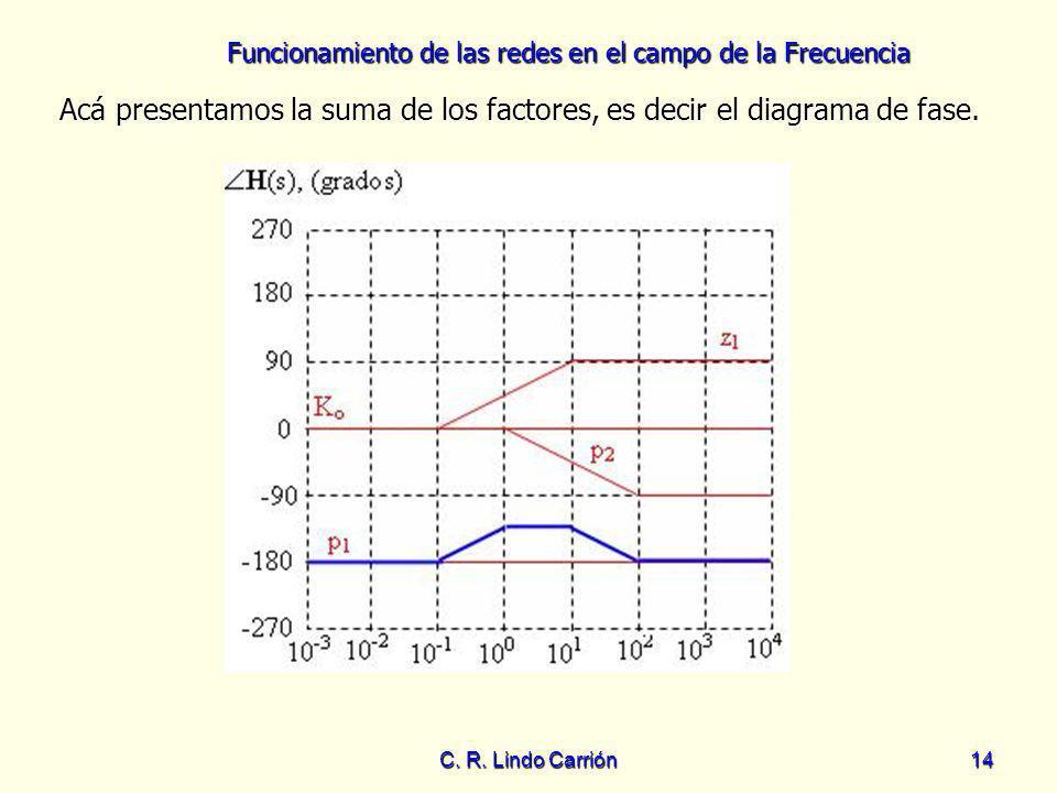 Funcionamiento de las redes en el campo de la Frecuencia C. R. Lindo Carrión14 Acá presentamos la suma de los factores, es decir el diagrama de fase.