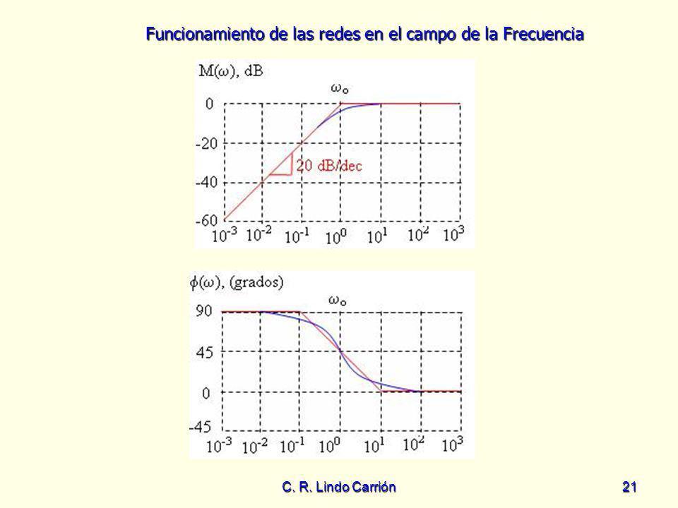 Funcionamiento de las redes en el campo de la Frecuencia C. R. Lindo Carrión21