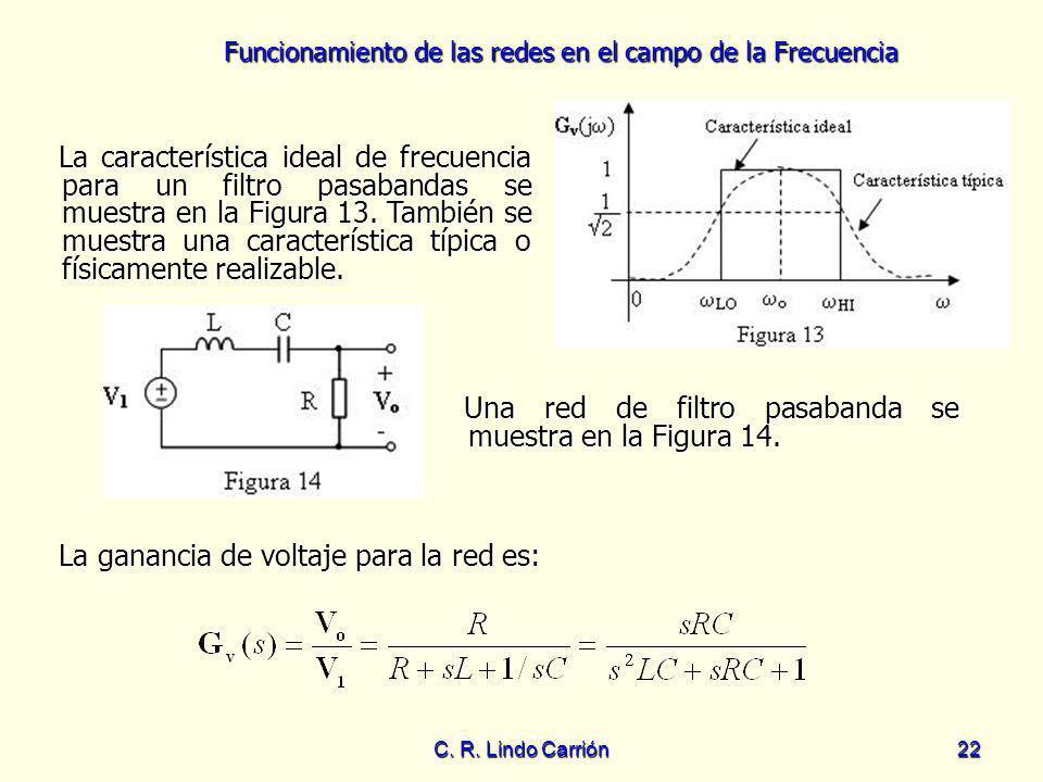 Funcionamiento de las redes en el campo de la Frecuencia C. R. Lindo Carrión22 La característica ideal de frecuencia para un filtro pasabandas se mues