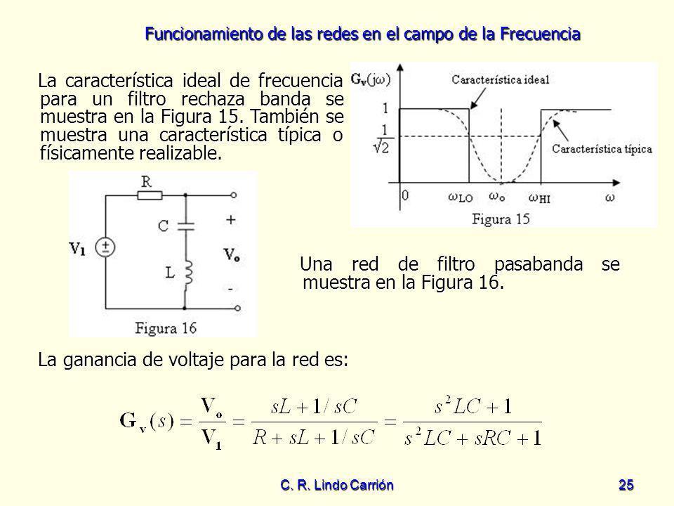 Funcionamiento de las redes en el campo de la Frecuencia C. R. Lindo Carrión25 La característica ideal de frecuencia para un filtro rechaza banda se m