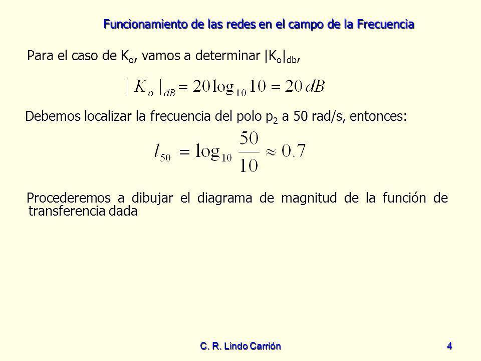 Funcionamiento de las redes en el campo de la Frecuencia C. R. Lindo Carrión4 Para el caso de K o, vamos a determinar |K o | db, Debemos localizar la