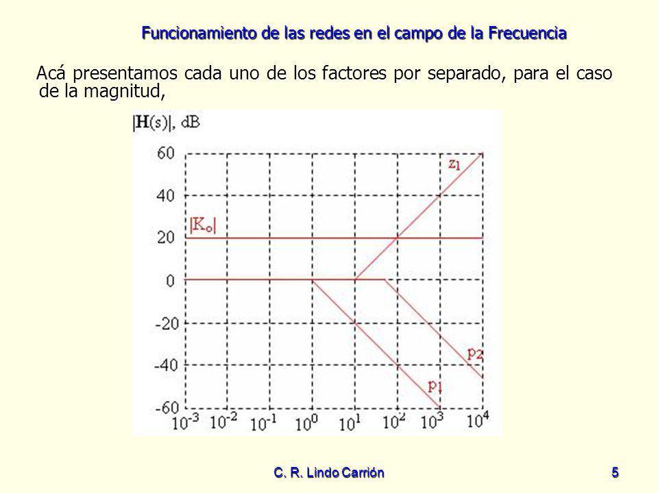 Funcionamiento de las redes en el campo de la Frecuencia C. R. Lindo Carrión5 Acá presentamos cada uno de los factores por separado, para el caso de l