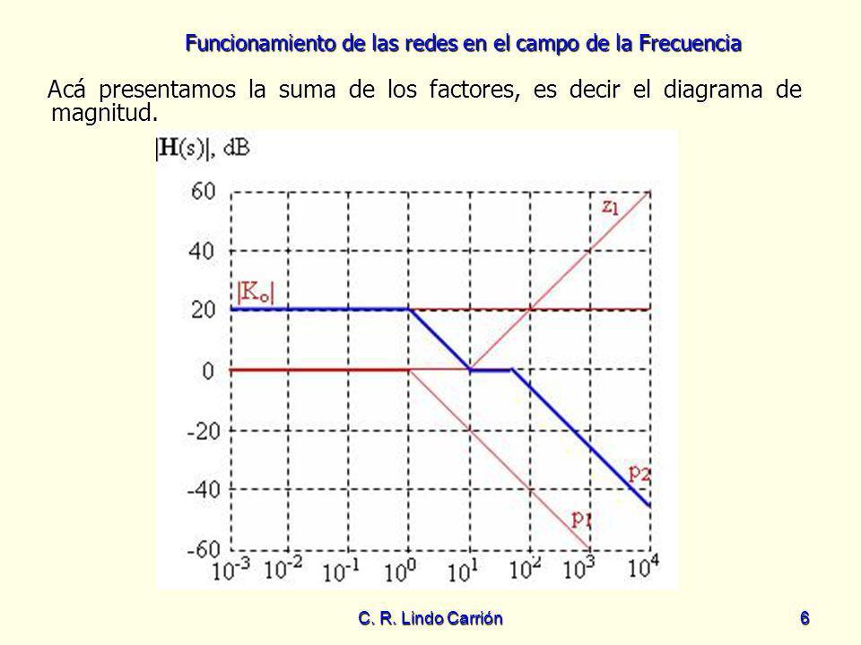 Funcionamiento de las redes en el campo de la Frecuencia C. R. Lindo Carrión6 Acá presentamos la suma de los factores, es decir el diagrama de magnitu