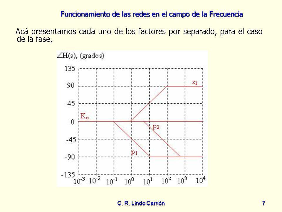 Funcionamiento de las redes en el campo de la Frecuencia C. R. Lindo Carrión7 Acá presentamos cada uno de los factores por separado, para el caso de l