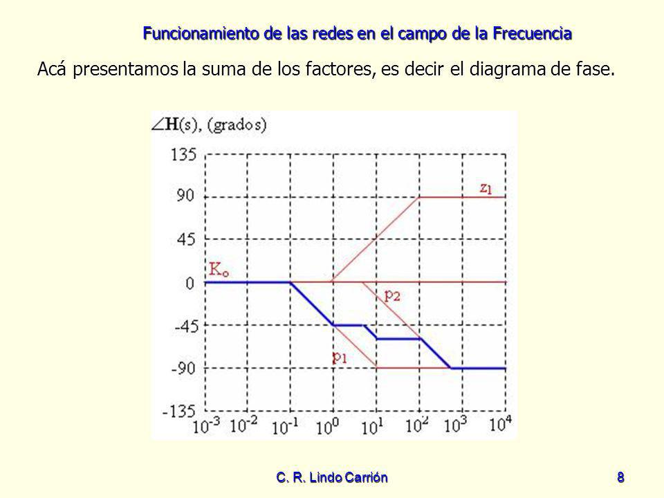 Funcionamiento de las redes en el campo de la Frecuencia C. R. Lindo Carrión8 Acá presentamos la suma de los factores, es decir el diagrama de fase. A