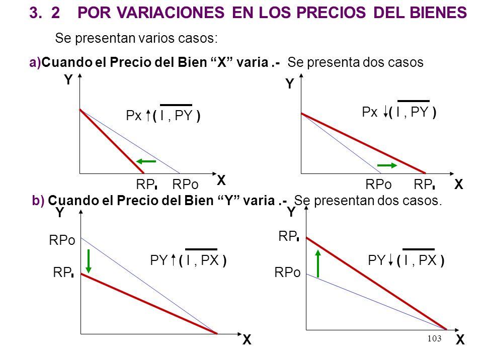 102 Gráficamente: = 8 lo Py =10 l Py =20 lo Px l =25 Y X l ( Px, Py )