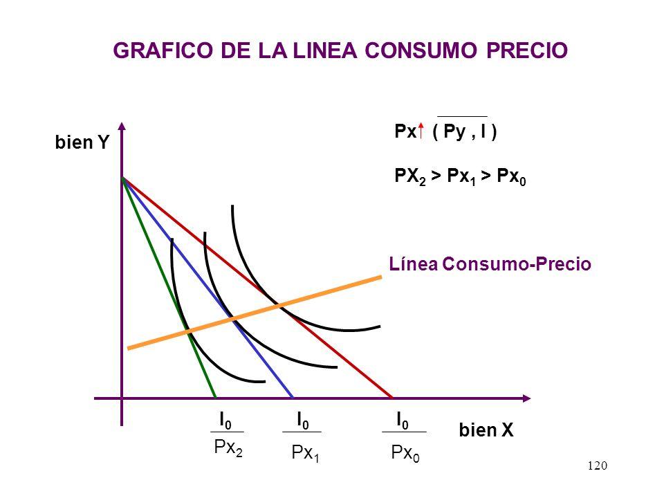 119 LA DEMANDA DEL CONSUMIDOR La teoría de la utilidad que hemos visto hasta aquí, nos proporciona un marco general para apreciar con mayor claridad l