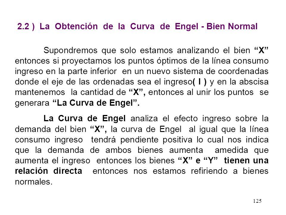 124 Gráfico de la Línea Consumo - Ingreso Bien Normal Línea Consumo Ingreso X Y I2I2 Px I1I1 I0I0 I ( Px,Py ) I 2 > I 1 > I 0