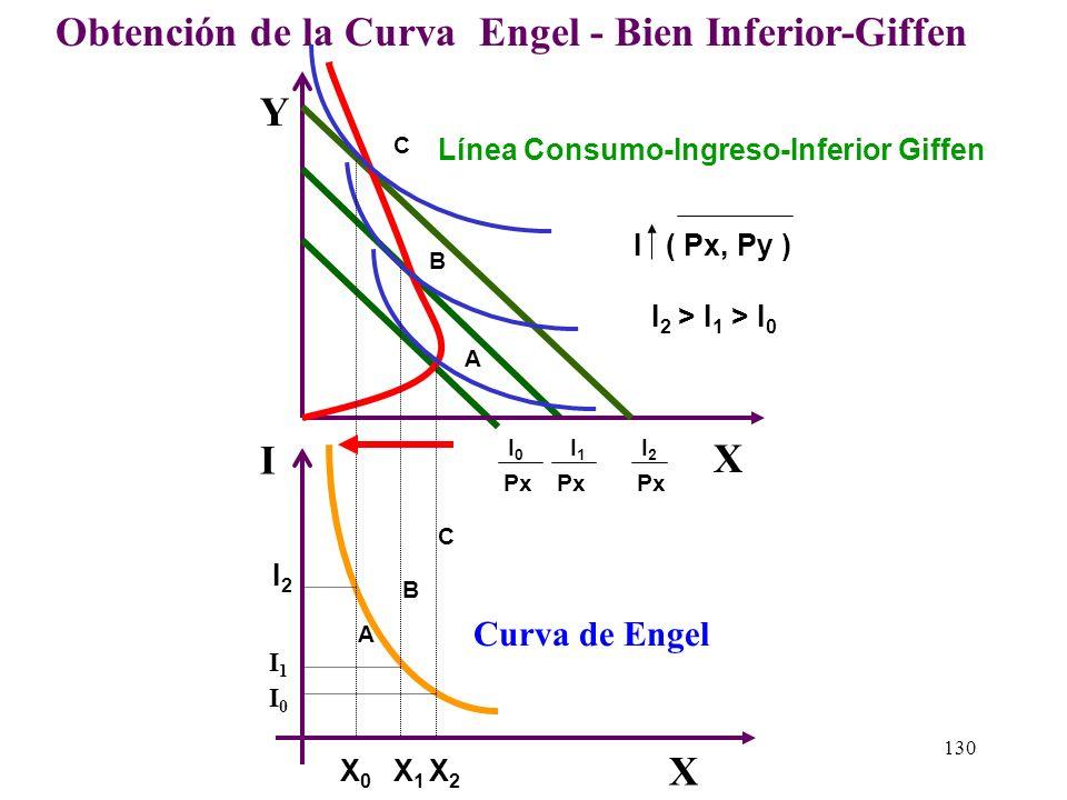 129 2.4) La Obtención de la Curva de Engel - Bien Inferior-Giffen. Supondremos que solo estamos analizando el bien X entonces si proyectamos los punto