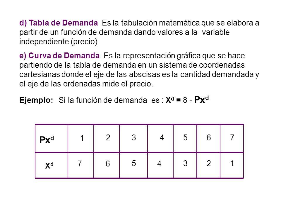 Las variables independientes que explican la función de demanda son muchas, pero nosotros solo estudiaremos las que tienen mayor valor explicativo, as