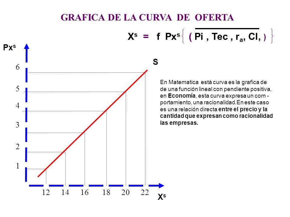 121416182022 6 5 4 3 2 1 GRAFICA DE LA CURVA DE OFERTA Px s XsXs S X d = c + d Px s c = Oferta autonoma con respecto al precio d = Propensión Marginal