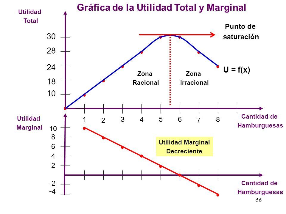 55 Cuadro N° 1 UtilesUtilidad TotalUtilidad marginalCantidad 0 00 110 2818 Cuadro N° 00 2 Cuantificación del Nivel de Utilidad en ÚTILES 3624 4428 523