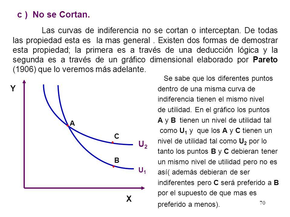 69 b ) Tienen Pendiente Negativa. Las curvas de indiferencia tienen pendiente negativa. Esta característica refleja el hecho de que un bien puede ser