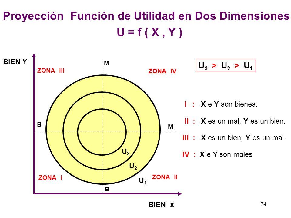 73 BIEN X BIEN Y UTILIDAD TOTAL PUNTO DE SATURACIÓN La Función de Utilidad en Tres Dimensiones U = f ( X, Y ) U1U1 U2U2 U3U3 U 3 > U 2 > U 1