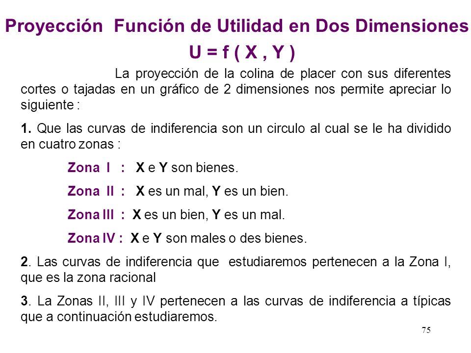 74 BIEN x BIEN Y U1U1 U2U2 U3U3 ZONA I ZONA II ZONA III ZONA IV Proyección Función de Utilidad en Dos Dimensiones U = f ( X, Y ) I : X e Y son bienes.