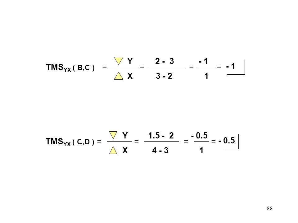 87 Del Gráfico: TMS YX ( A,B ) = Y X = 3 - 6 2 - 1 = - 3 1 = TMS YX (A,B) = Nos indica la deseabilidad relativa de X con respecto a Y. Esto quiere dec