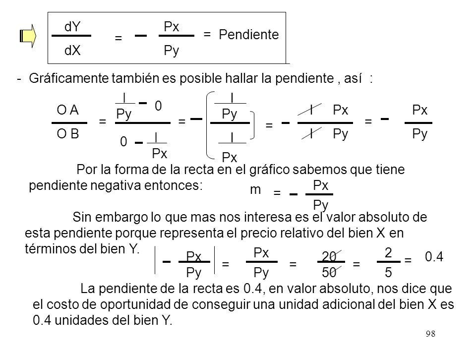 97 Entonces gráficamente tendríamos : Y X I / Py = A I / Px = B 0 Y = I Py Px Py X Del gráfico : - Para hallar la pendiente, hallamos la primera deriv