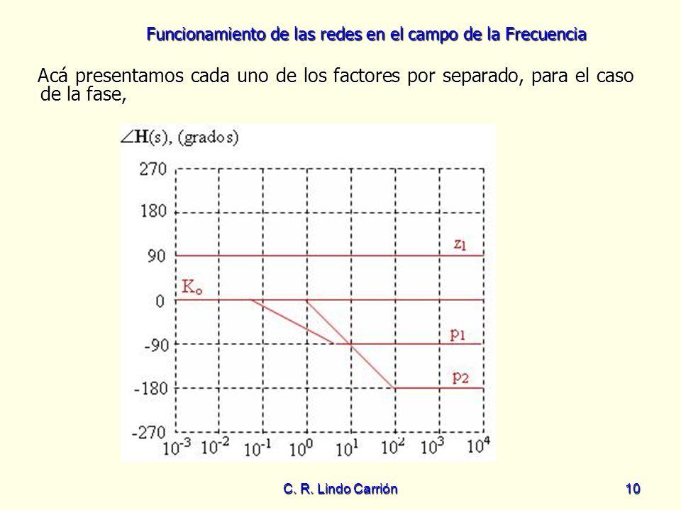 Funcionamiento de las redes en el campo de la Frecuencia C. R. Lindo Carrión10 Acá presentamos cada uno de los factores por separado, para el caso de