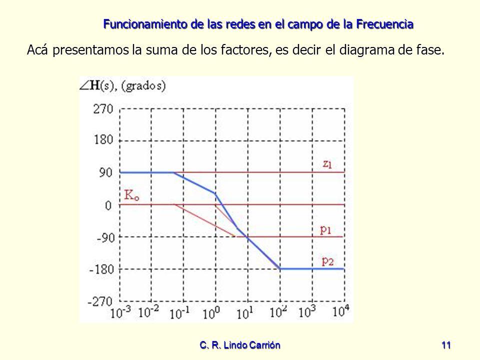 Funcionamiento de las redes en el campo de la Frecuencia C. R. Lindo Carrión11 Acá presentamos la suma de los factores, es decir el diagrama de fase.
