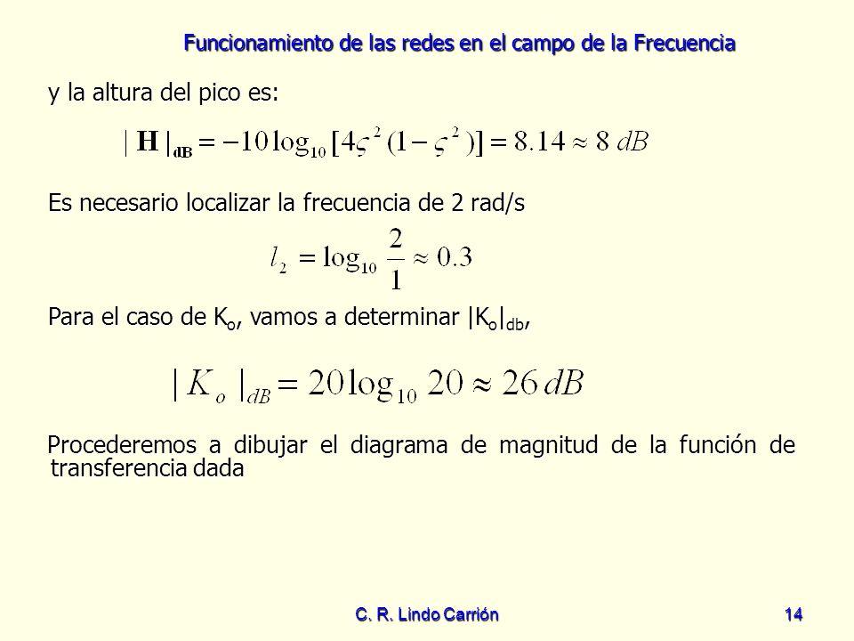 Funcionamiento de las redes en el campo de la Frecuencia C. R. Lindo Carrión14 y la altura del pico es: y la altura del pico es: Para el caso de K o,