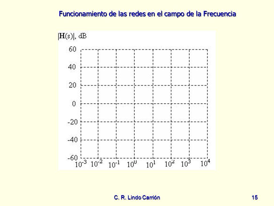 Funcionamiento de las redes en el campo de la Frecuencia C. R. Lindo Carrión15