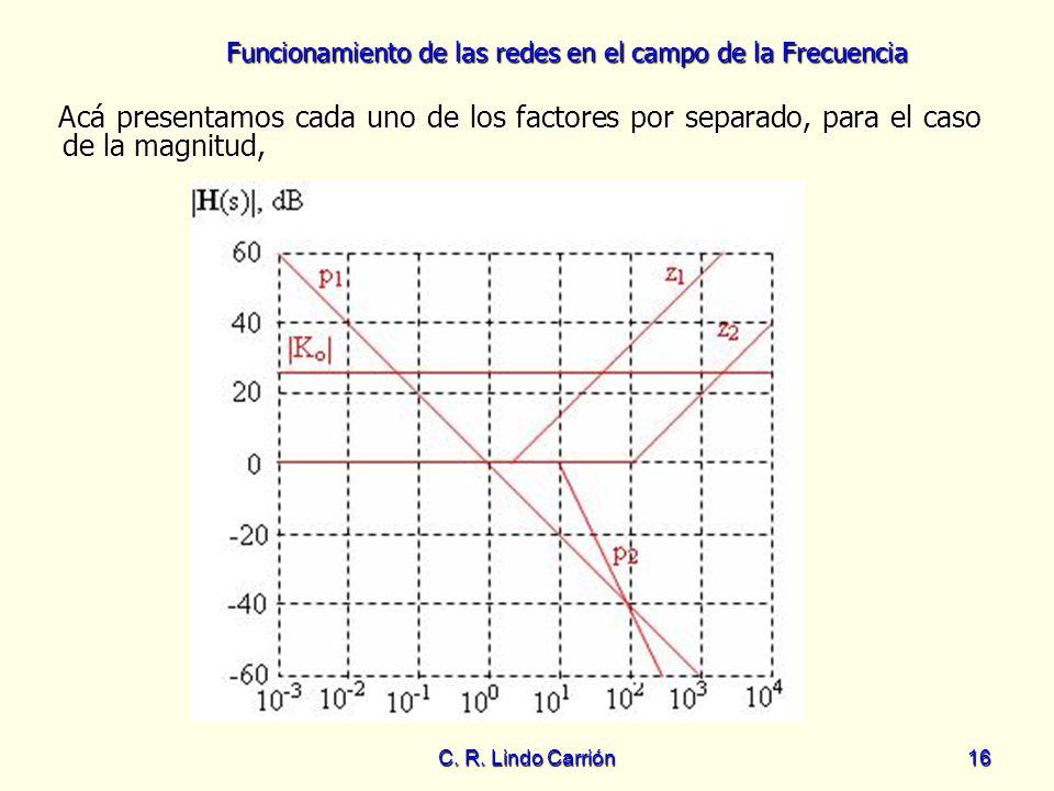 Funcionamiento de las redes en el campo de la Frecuencia C. R. Lindo Carrión16 Acá presentamos cada uno de los factores por separado, para el caso de