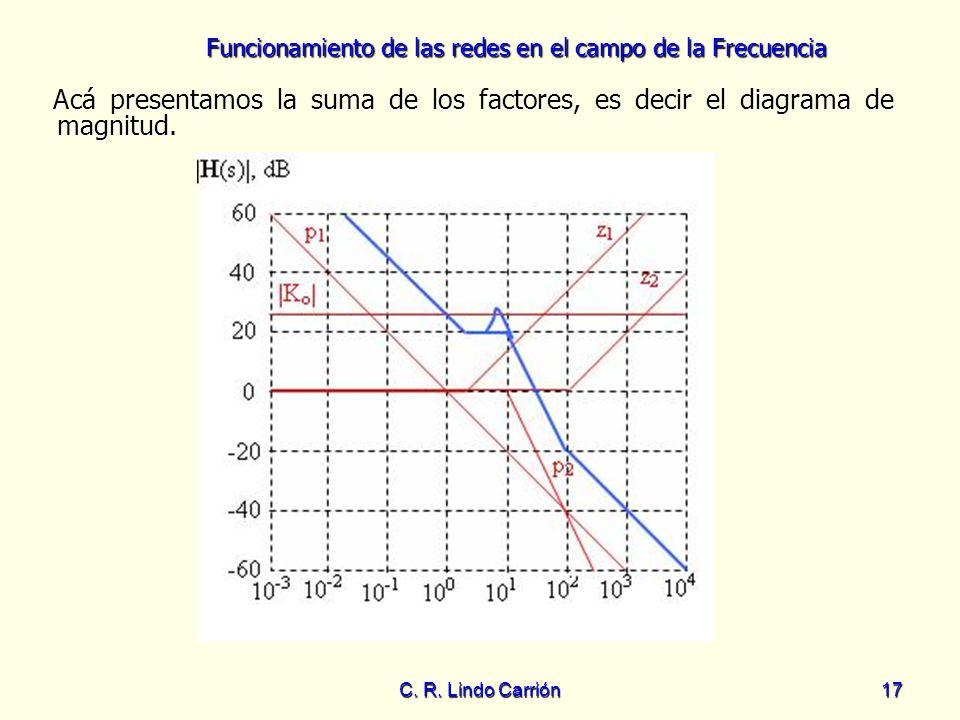 Funcionamiento de las redes en el campo de la Frecuencia C. R. Lindo Carrión17 Acá presentamos la suma de los factores, es decir el diagrama de magnit