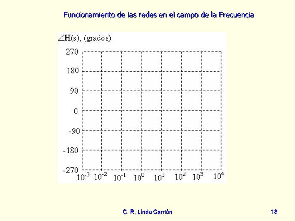 Funcionamiento de las redes en el campo de la Frecuencia C. R. Lindo Carrión18